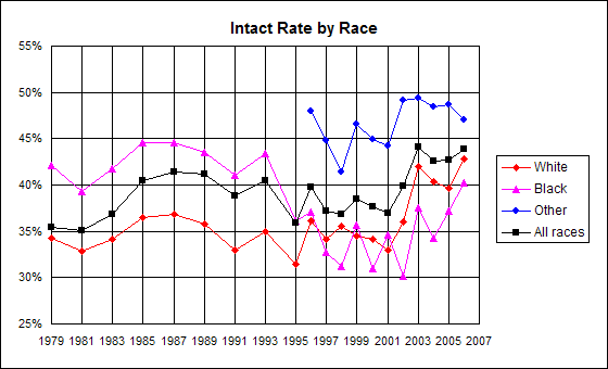 Graph of incidence of genital integrity by racial/ethnic group