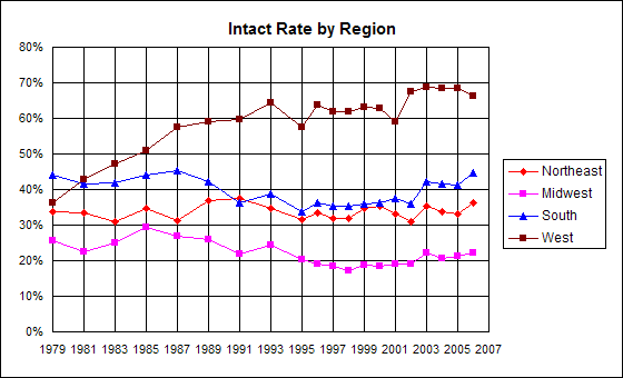 graph of incidence of genital integrity